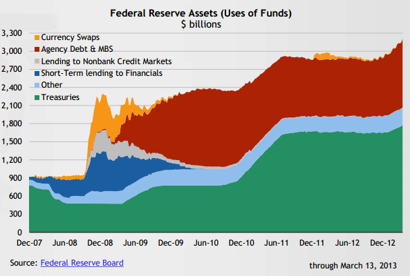 Fed Reserve Balance Sheet