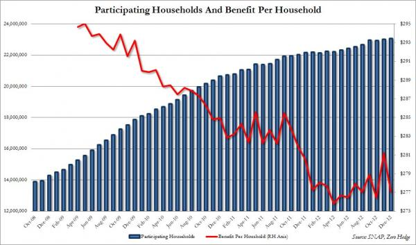 Households on Foodstamps Dec_0
