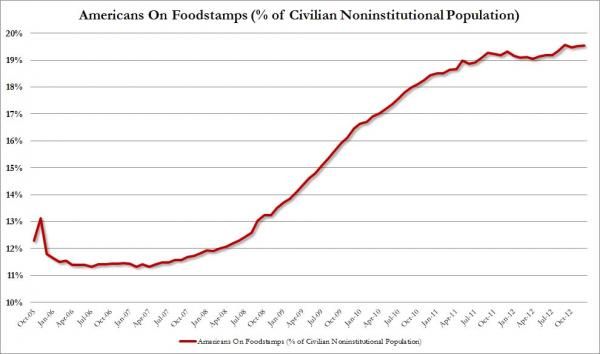Percentage of Americans on Foodstamps_0