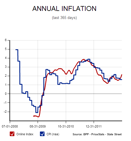 annual-inflation