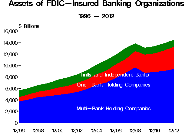 assets at fdic banks