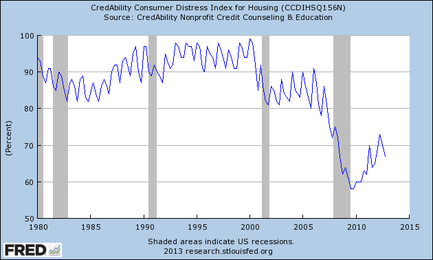 credability for housing