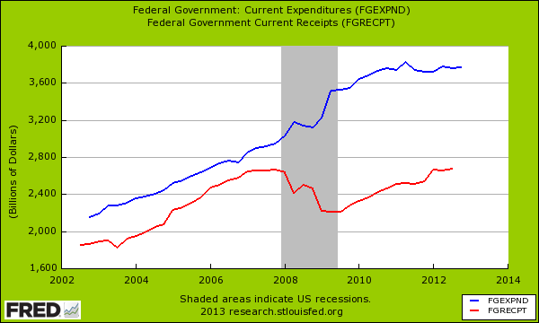 fed spending and revenue