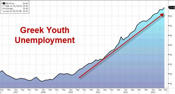 greek youth unemployment