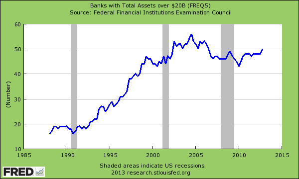 large asset banks