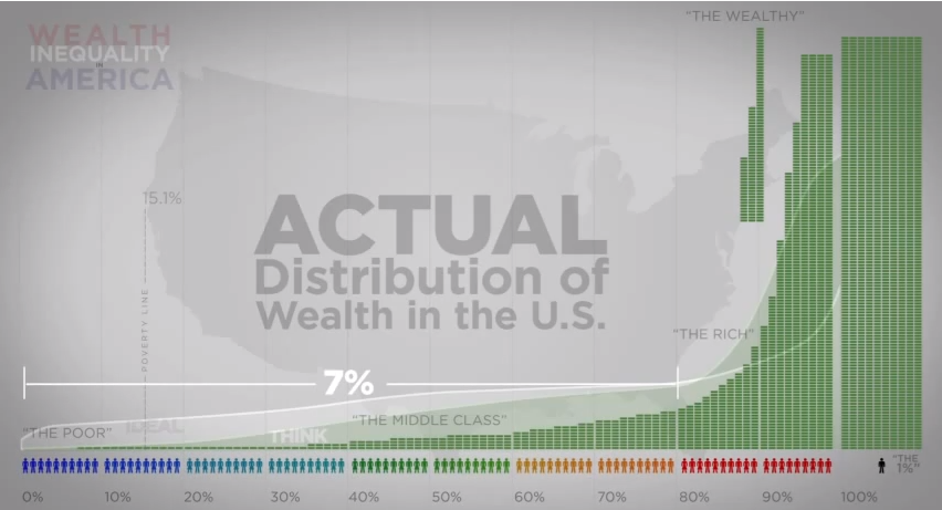 Distribute the wealth homework
