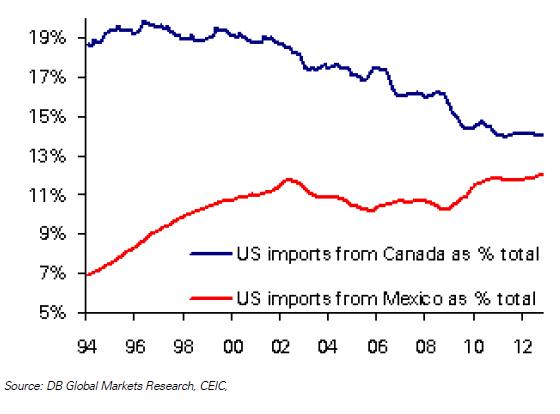 Canada vs Mexico
