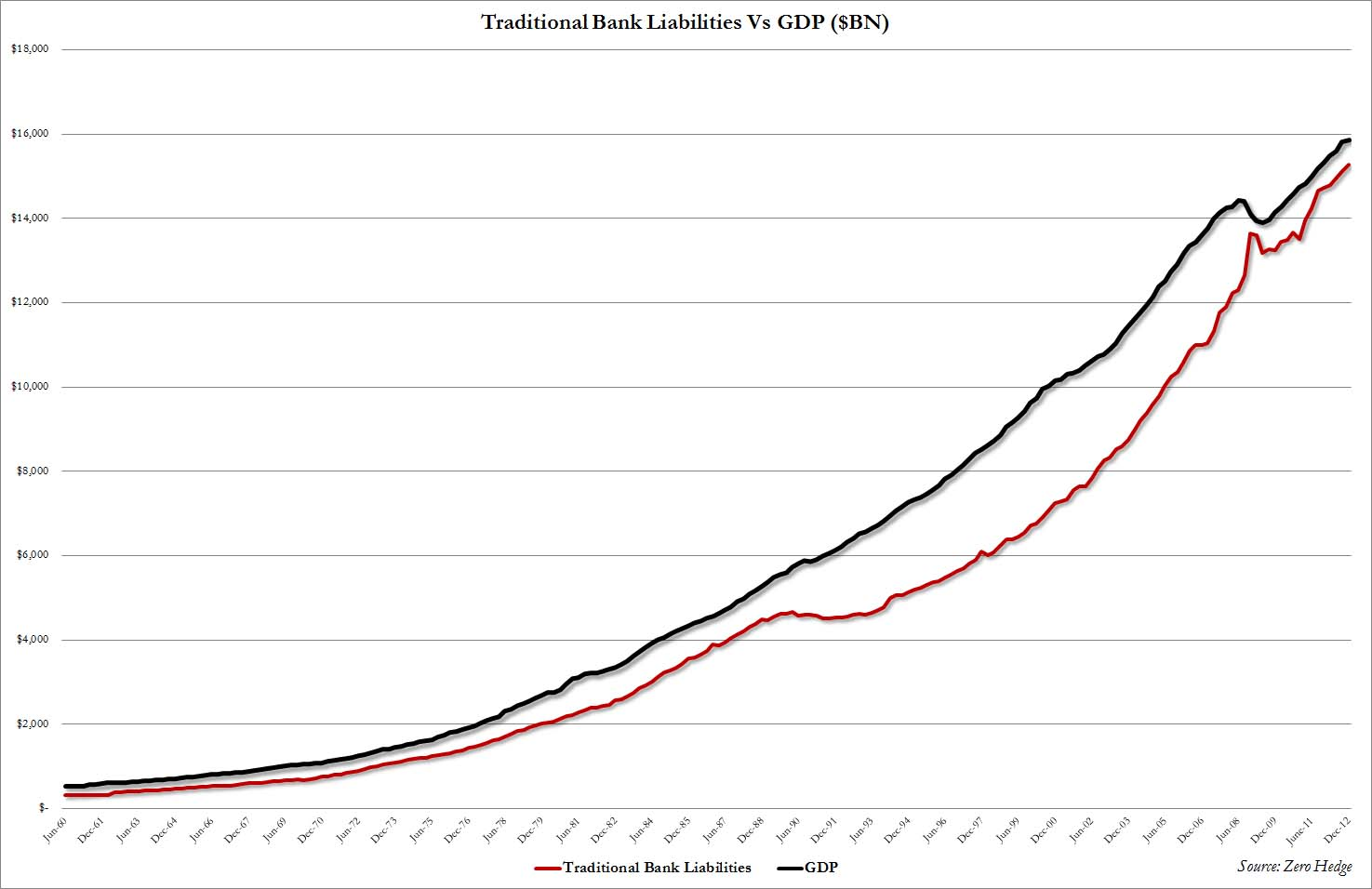 GDP vs Liabilities