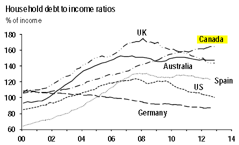 Household-debt-to-income-ratios.png