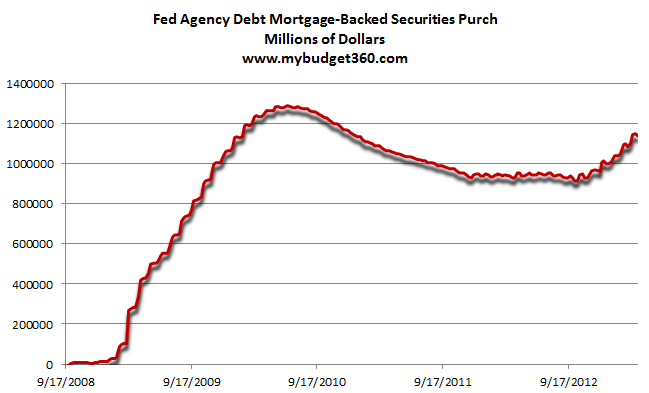 fed agency debt mbs
