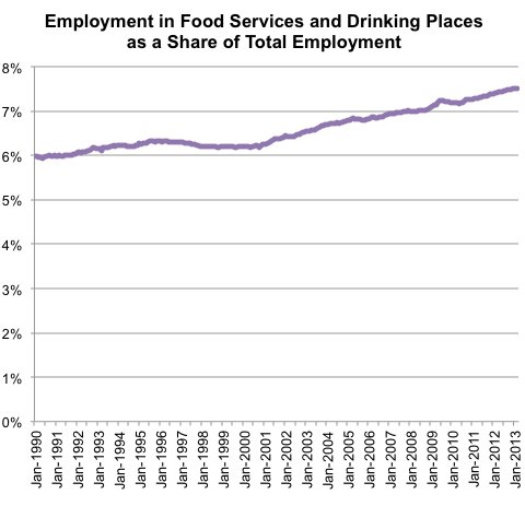 food services as proportion of the economy