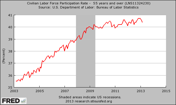labor force 55 years and older