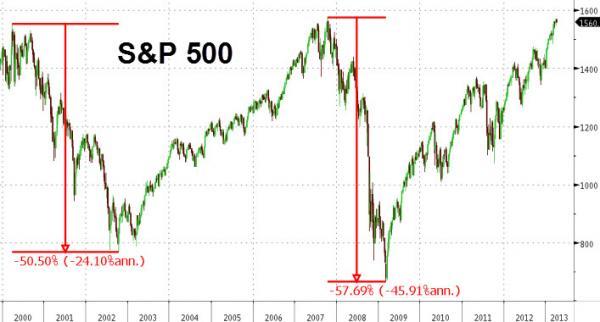 stock market dips