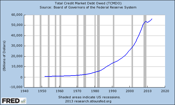 Abnormalcy Bias total debt market owed