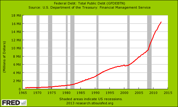 Fed total debt