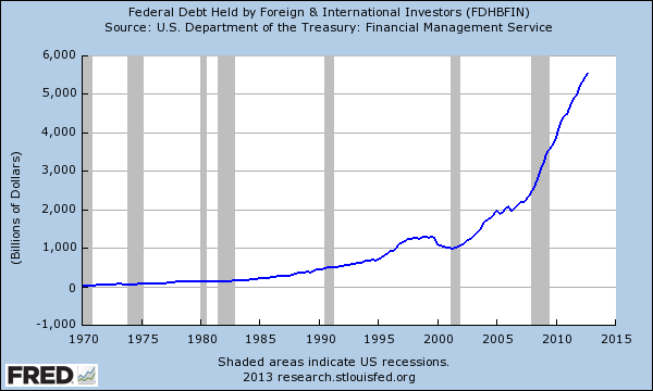 debt held by foreign investors