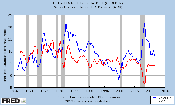 government debt and spending