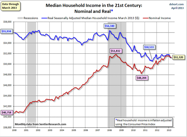 inflation adjusted income
