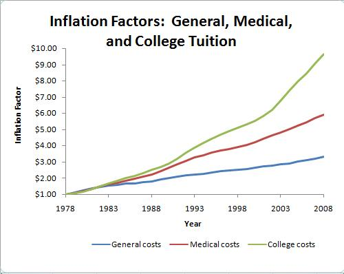 inflation factor