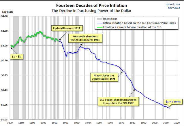 inflation on prices