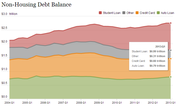 non-housing debt and student debt 2