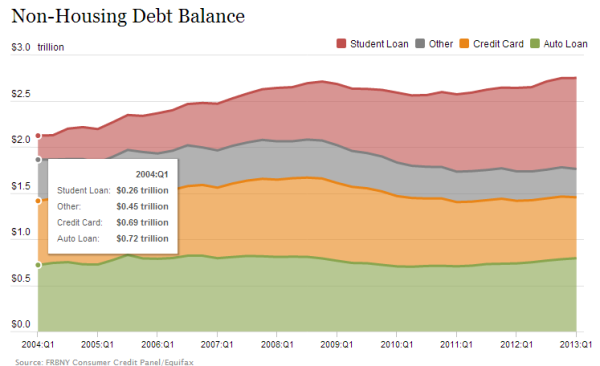 non-housing debt and student debt
