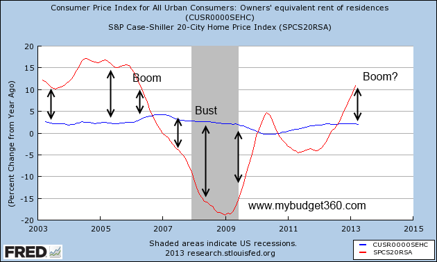 oer and case shiller