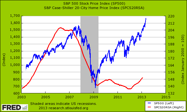 snp and case shiller