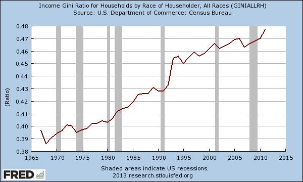 Gini inequality