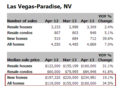 Las Vegas home data