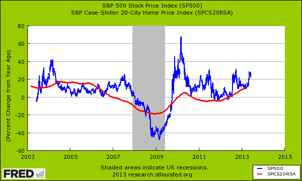 case shiller and stock market