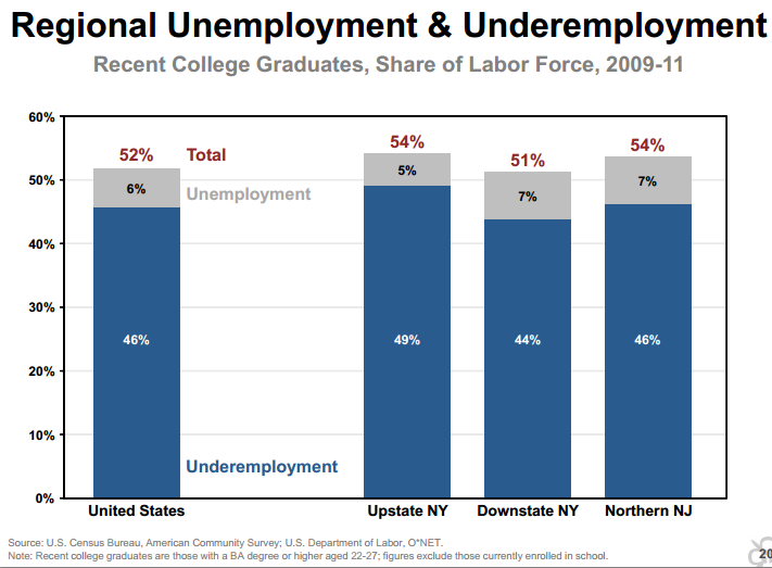 college graduates underemployed