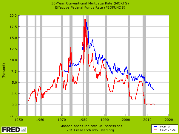 fed funds and interest rates