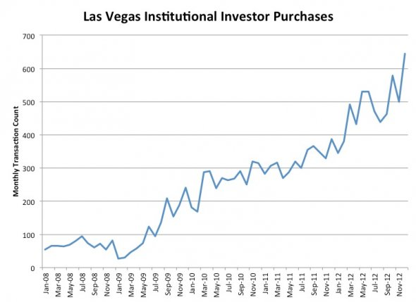 institutional-investors-not-traditional-home-buyers-are-the-biggest-drivers-of-prices
