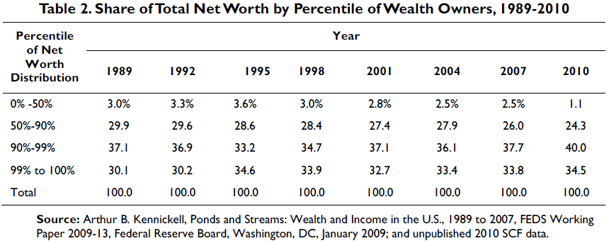 share of net worth