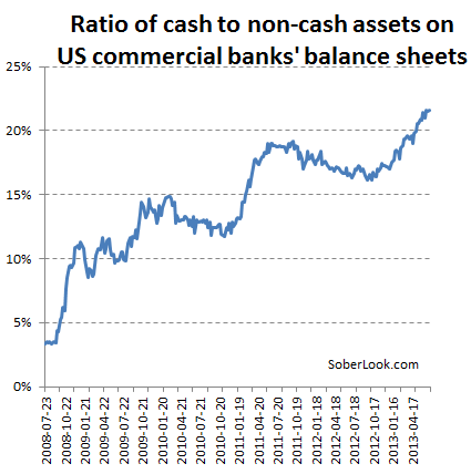 Cash to non-cash assets