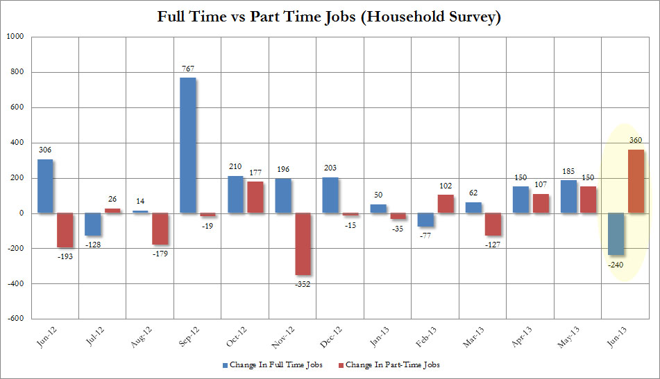 June Full vs Part Time Jobs historic