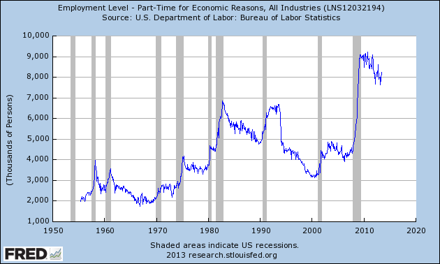 part-time for economic reasons