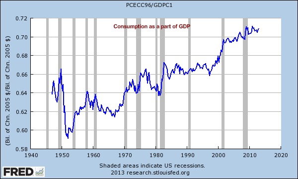 consumption as a part of gdp