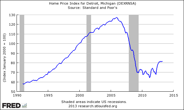 detroit home prices
