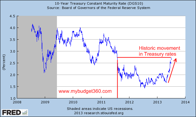 fed-10-year Trying to Stay Sane in an Unsane World – Part 1