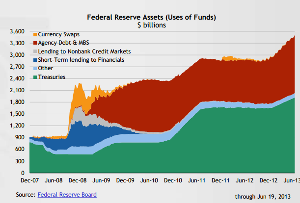 fed-balance-sheet Trying to Stay Sane in an Unsane World – Part 1