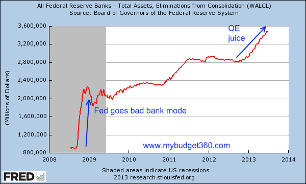fed-balance-sheet1 Trying to Stay Sane in an Unsane World – Part 1