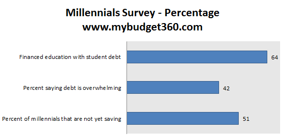 millenials-survey-on-finances