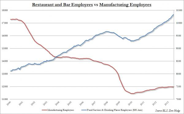 restaurant vs mfg jobs
