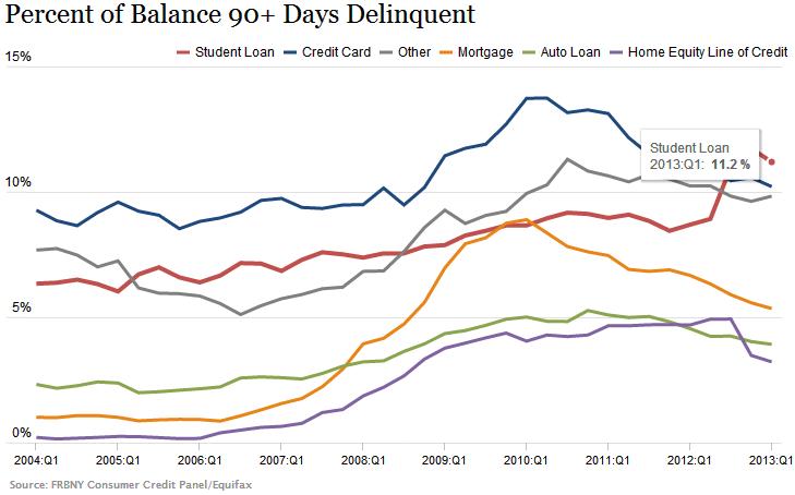 student-loan-bad-debt
