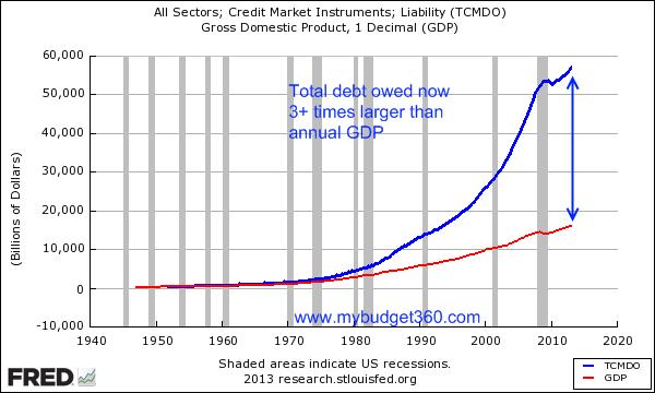 http://www.mybudget360.com/wp-content/uploads/2013/07/total-debt.png