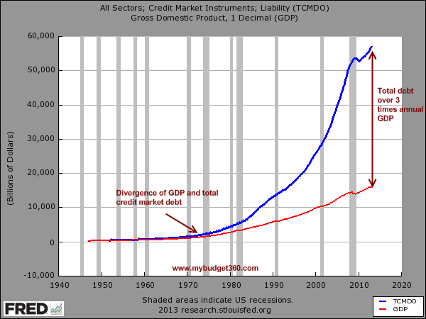 us debt and gdp