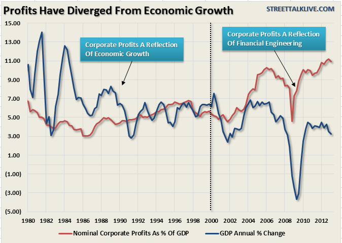 Corporate-Profits-GDP-081613