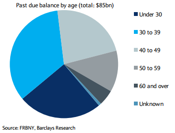Past due balance by age